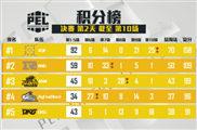 和平精英PEL决赛第三日4AM 单场积分排名第一