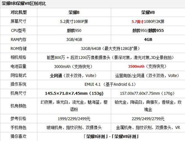 华为荣耀8和v8的区别 配置参数详细评测对比图片