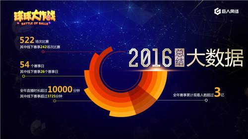 球球大作战公布2017年赛事体系规划