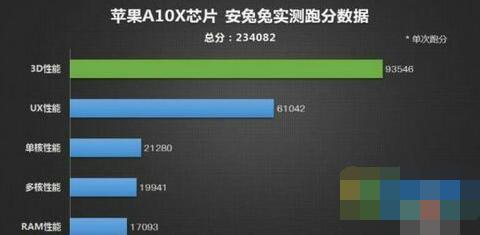 苹果A10X安兔兔跑分多少 A10X对比骁龙835安兔兔跑分