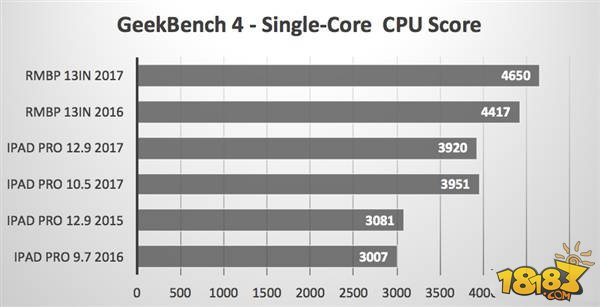 苹果A10X性能怎么样 苹果A10X处理器性能测试