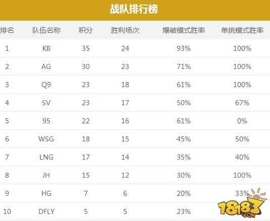 CFML秋季赛总决赛冠军预测 AG有望成功卫冕