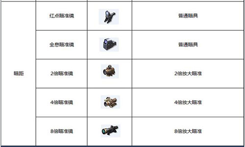 终结者2瞄具配件有哪些 瞄具效果