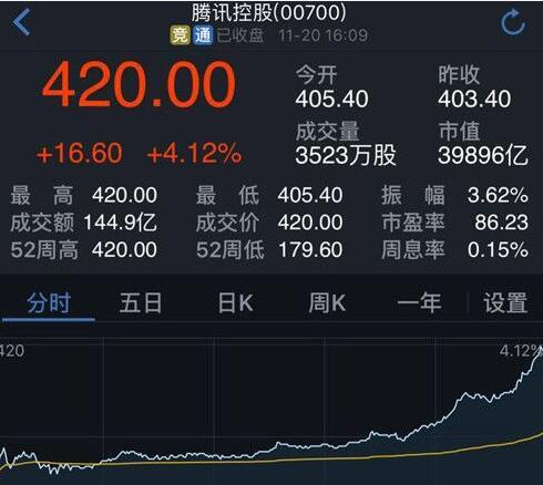 騰訊市值突破5107億美元 超越Facebook指日可待