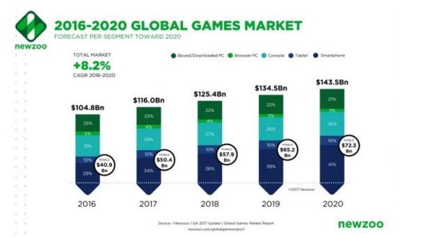 大數據:年全球游戲市場收入將達1160億美元
