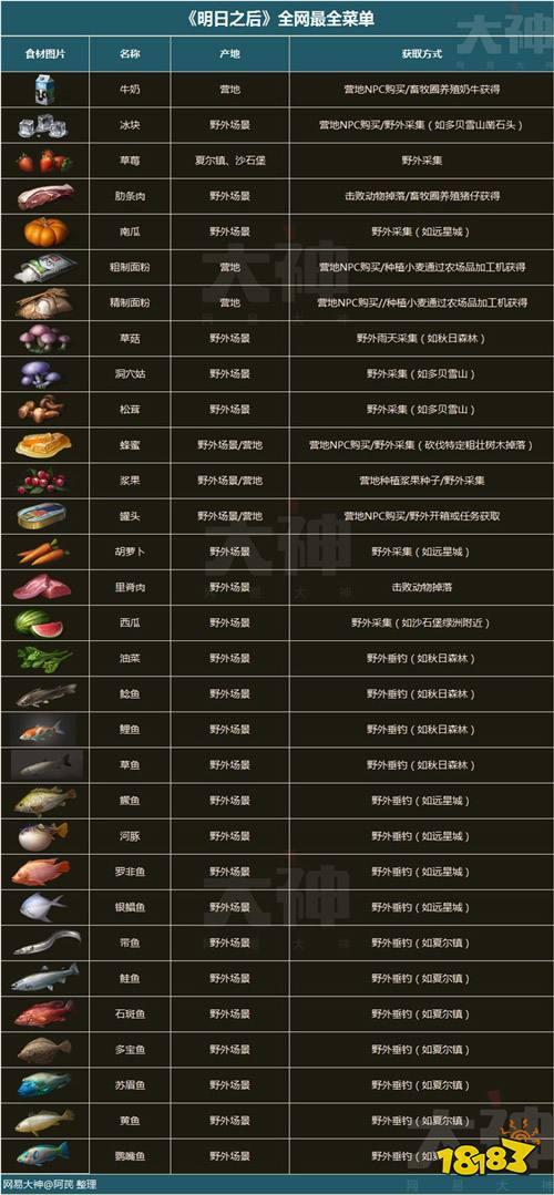 明日之后分享本食谱大全最新食谱大全新版醡豆腐炒海椒图片