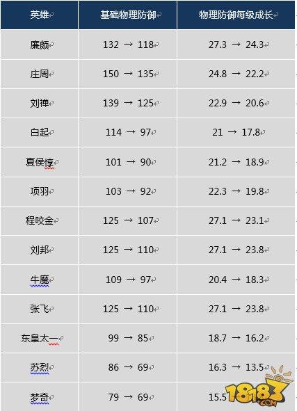 1月2日体验服更新:18位战士13位坦克属性全部下调