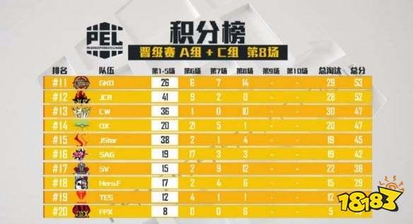 PEL和平精英职业联赛 晋级赛AC组第八场