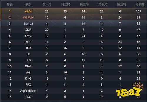 PEL决赛首周战况 XQF首日高居榜首 4AM后来居上