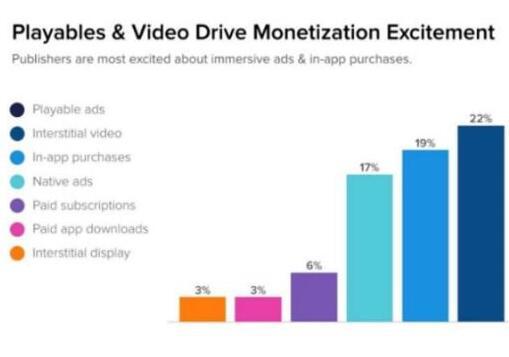 海外: 视频广告是发行商变现的第二大选择