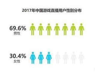 游戏直播用户:19-24岁年龄段用户占53.37%