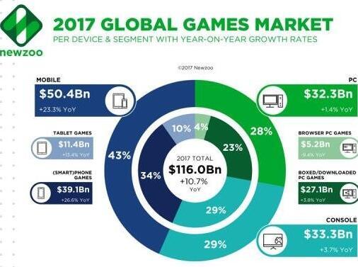 大数据:年全球游戏市场收入将达1160亿美元