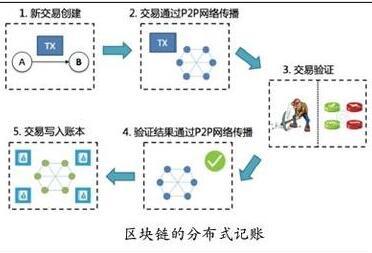什么是区块链记账节点、矿工、节点、分布式记账,共识机制
