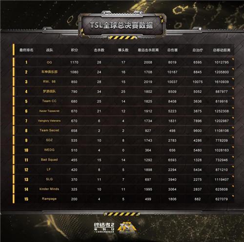 数据解读 《终结者2》TSL总决赛大复盘