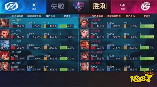 KPL春季赛常规赛GK再次落败 中单老帅何时见