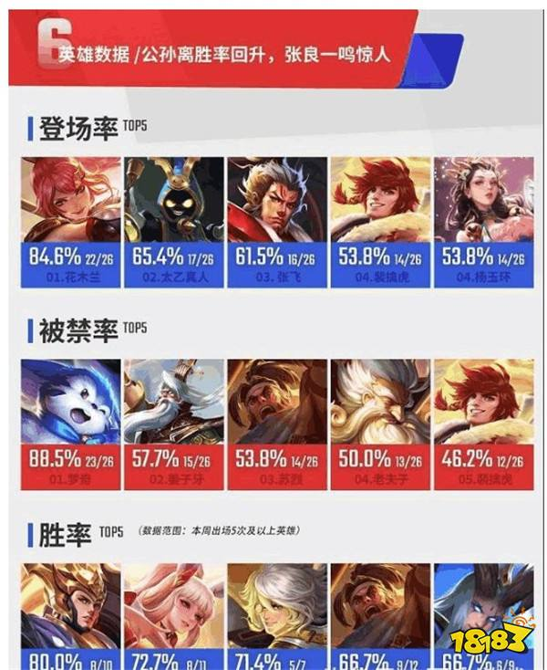 KPL第七周英雄数据曝光 职业选手最爱英雄排名