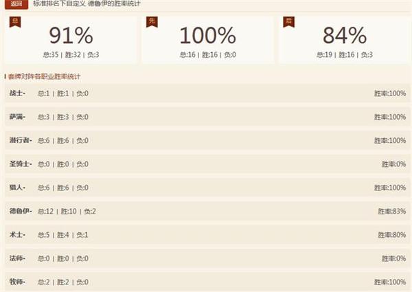91%胜率蓝龙德 女巫森林炉石传说德鲁伊卡组