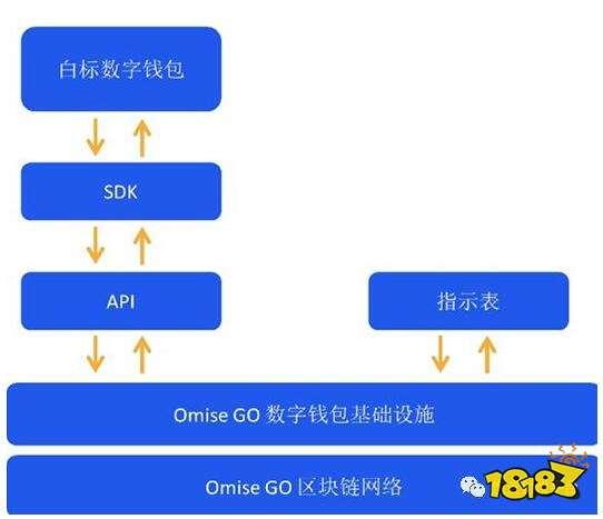 什么是区块链支付SDK