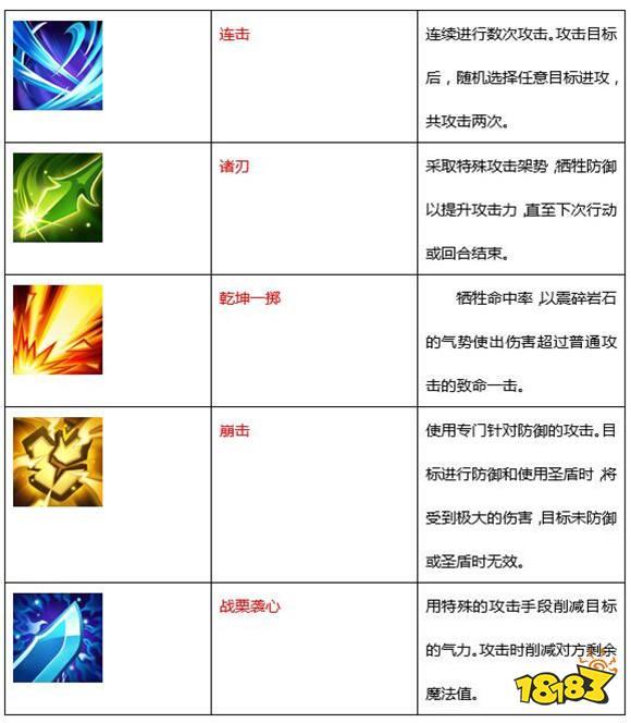 魔力宝贝手机版战斧斗士职业介绍:推荐技能 职业加点