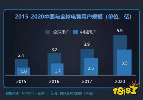 2018年中国电竞产业报告发布:用户达2.5亿