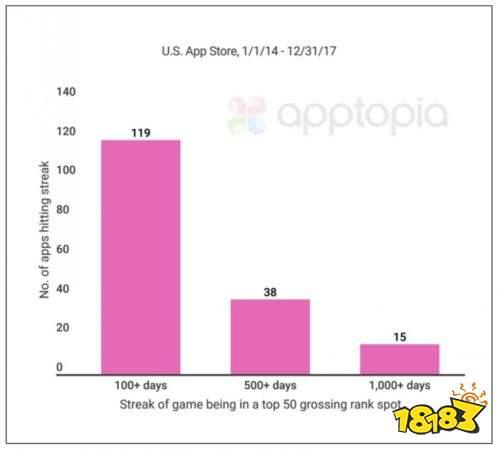 美国iOS收入榜Top50四年数据:占手游总收入76%