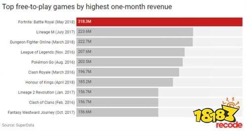 又创新纪录!《堡垒之夜》1个月获3.18亿美元收入