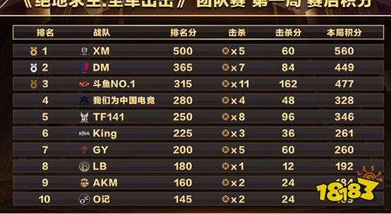 WGC总决赛完美收官 斗鱼NO1勇夺第一