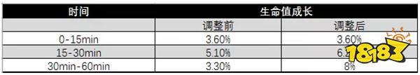 S12赛季对局节奏变慢 典韦强势依旧元歌胜率垫底