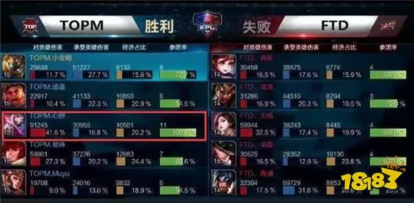 《王者荣耀》职业赛元歌如何打出41.6%输出
