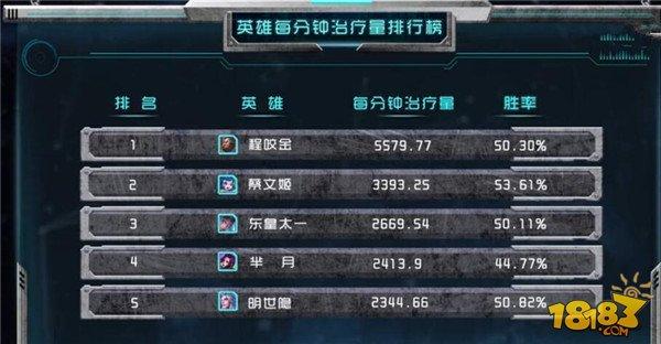 天美官方发布英雄治疗榜单 榜首完爆各种加血类辅助