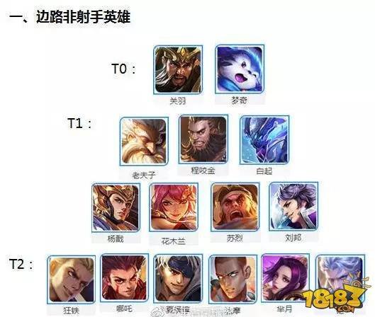 王者荣耀S11赛季英雄梯队排名 S11赛季哪些英雄好上分?