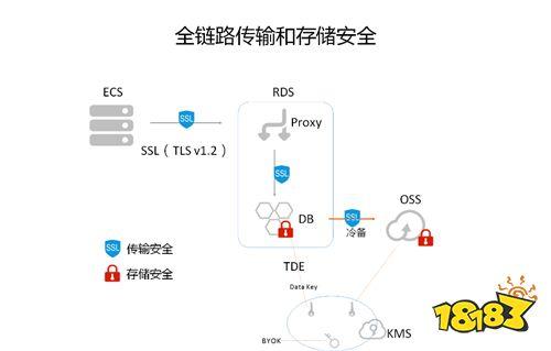 互联网企业如何构建安全可信的云上数据存储