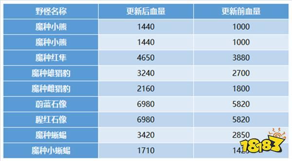 王者荣耀S14赛季地图大改动详解:兵线野怪草丛改变引排位巨变