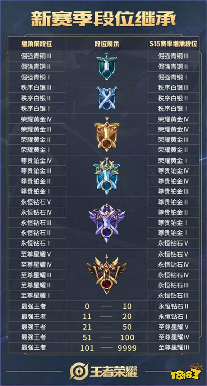 王者荣耀S15赛季四月开启