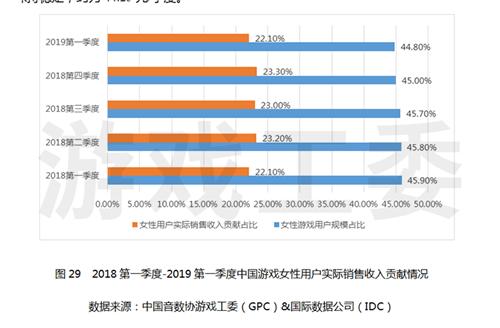 游戏工委发布2019年第一季度中国游戏产业报告