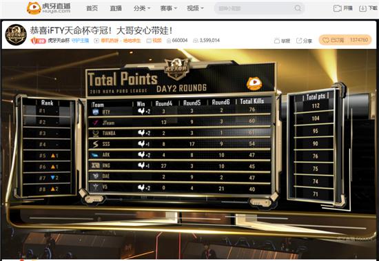 虎牙天命杯决赛: iFTY守住优势豪取冠军 Jteam和Tianba分列前三