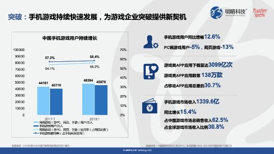 《快手平台游戏行业价值研究》报告:90%快手游戏用户近一年有付费行为