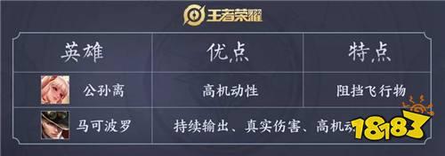王者荣耀S16赛季射手排行榜 位移射手成最大赢家