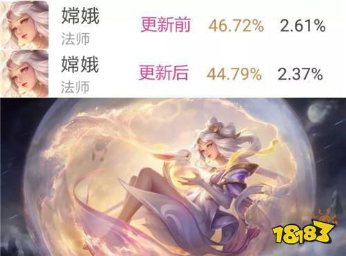 版本更新首日英雄胜率一览 杨戬暴涨|嫦娥垫底