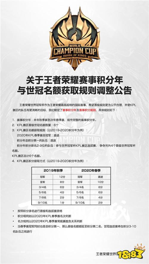 关于王者荣耀赛事积分年与世冠名额获取规则调整公告
