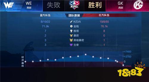 2019KPL秋季赛首日快讯:GK零封WE获赛季首胜