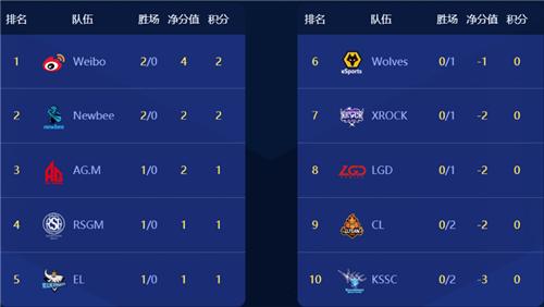 常规赛第一周,Weibo战队战绩极佳,暂据积分榜第一