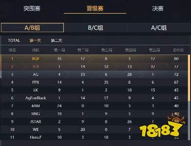 PEL和平精英晋级赛 XQF强势霸占榜单第一