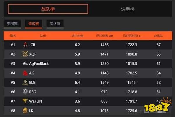 agfox晋级赛状态回暖 3天65淘汰成夺冠热门