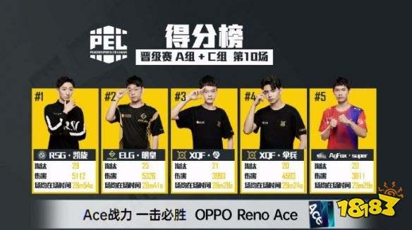PEL和平精英晋级赛 AC组选手得分榜