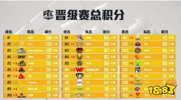 PEL和平精英晋级赛总积分 XQF积分榜第一