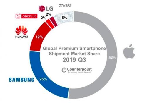 Counterpoint数据:一加成为2019年第三季度全球高端手机市场前四