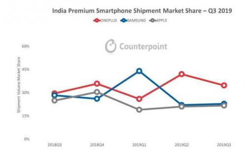 一加Q3繼續領跑印度高端市場,加速線下布局