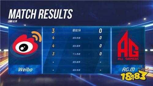 季后赛首场创惊人纪录 Weibo打出完美零封