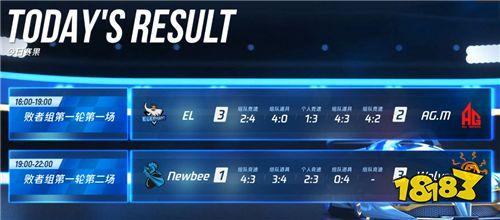 季后赛首周比赛结束,AG.M、Newbee憾别赛场